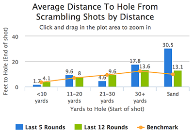 average_distance_to_hole.png