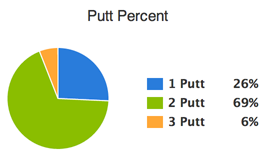 putt_percent.png
