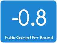 putts_gained_per_round.png