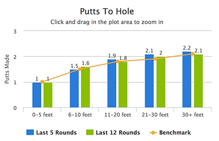 putts_to_hole.png