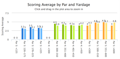 scoring_average_par_yardage_dashboard.pn